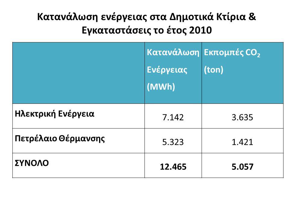 Κατανάλωση ενέργειας στα Δημοτικά Κτίρια & Εγκαταστάσεις το έτος 2010 Κατανάλωση Ενέργειας (MWh) Εκπομπές CO 2 (ton) Ηλεκτρική Ενέργεια 7.1423.635 Πετρέλαιο Θέρμανσης 5.3231.421 ΣΥΝΟΛΟ 12.4655.057