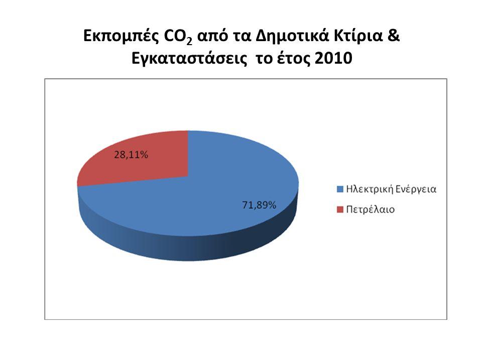 Εκπομπές CO 2 από τα Δημοτικά Κτίρια & Εγκαταστάσεις το έτος 2010