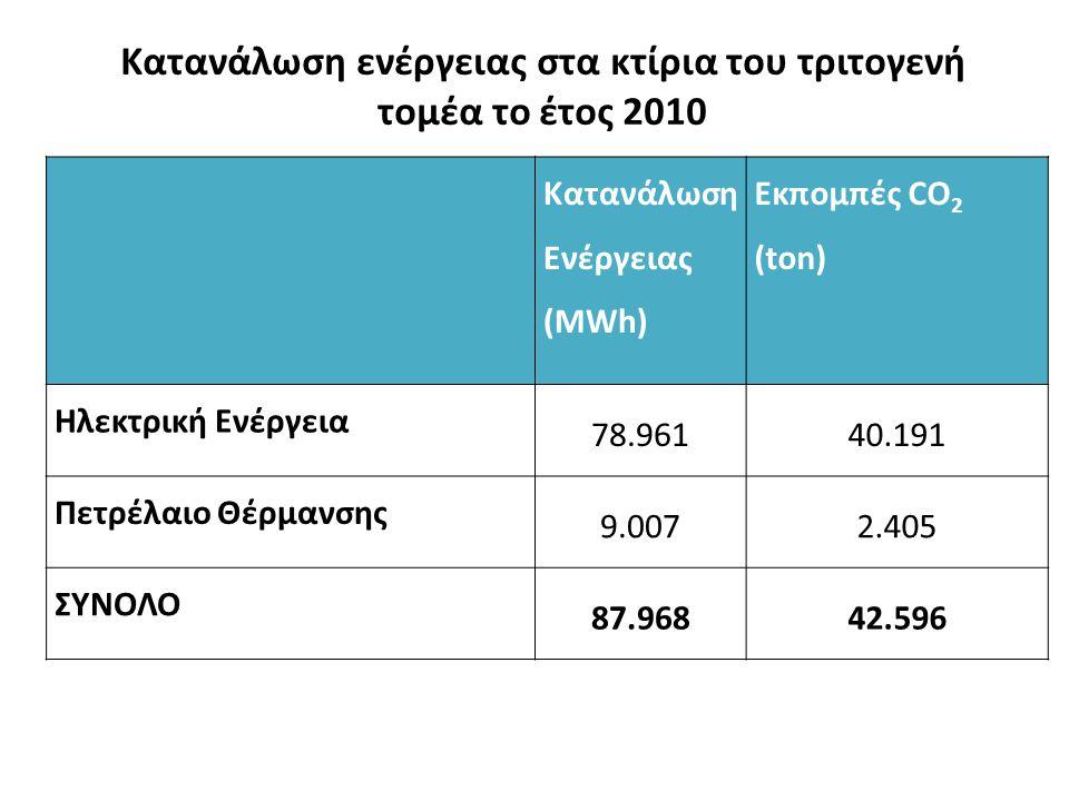 Κατανάλωση ενέργειας στα κτίρια του τριτογενή τομέα το έτος 2010 Κατανάλωση Ενέργειας (MWh) Εκπομπές CO 2 (ton) Ηλεκτρική Ενέργεια 78.96140.191 Πετρέλαιο Θέρμανσης 9.0072.405 ΣΥΝΟΛΟ 87.96842.596
