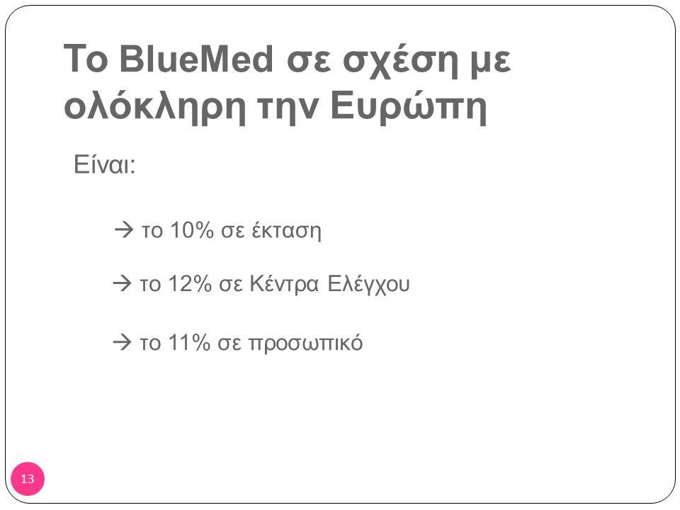 12 ΣΥΓΚΡΙΤΙΚΕΣ ΑΞΙΟΛΟΓΗΣΕΙΣ ΤΗΣ ΕΛΛΑΔΑΣ ΜΕ ΤΙΣ ΧΩΡΕΣ ΤΟΥ BlueMed Όπως αναφέραμε, το BlueMed FAB αποτελείται από: ΜΕΛΗ ΣΥΝΔΕΔΕΜΕΝΑ ΜΕΛΗ Ελλάδα Αίγυπτος Ιταλία Αλβανία Κύπρος Τυνησία Μάλτα ΠΑΡΑΤΗΡΗΤΕΣ : Ιορδανία, Λίβανος 12