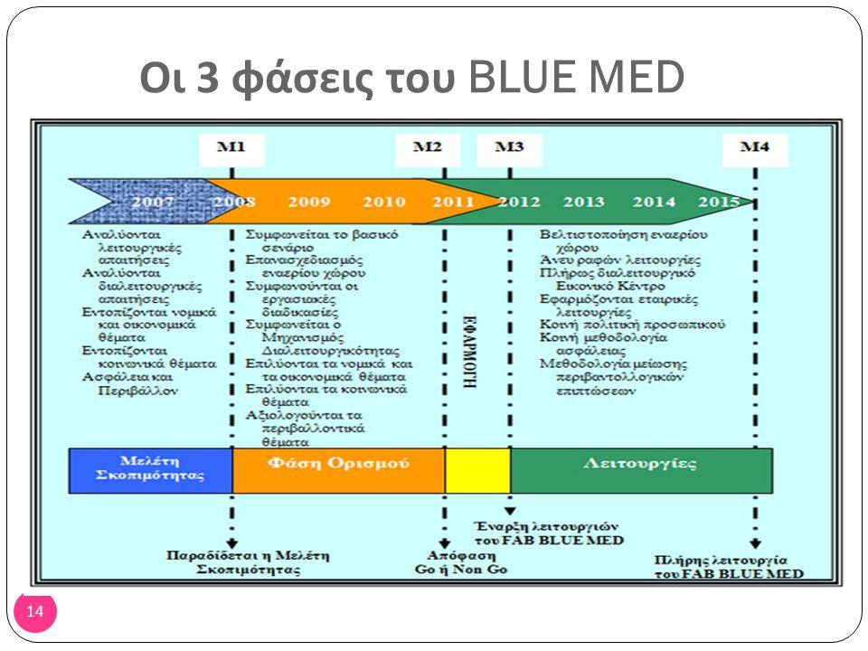 13 Είναι: Το BlueMed σε σχέση με ολόκληρη την Ευρώπη  το 10% σε έκταση  το 12% σε Κέντρα Ελέγχου  το 11% σε προσωπικό