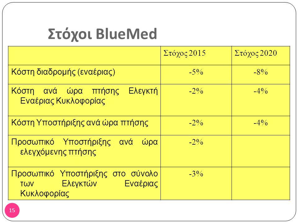 14 Οι 3 φάσεις του BLUE MED
