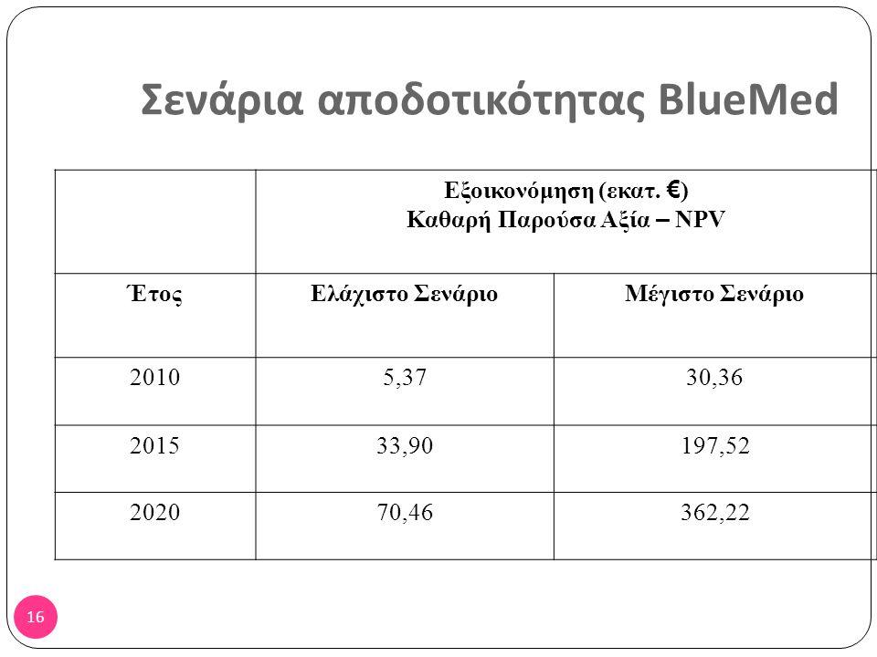 15 Στόχοι BlueMed Στόχος 2015Στόχος 2020 Κόστη διαδρομής (εναέριας) -5%-8% Κόστη ανά ώρα πτήσης Ελεγκτή Εναέριας Κυκλοφορίας -2%-4% Κόστη Υποστήριξης ανά ώρα πτήσης -2%-4% Προσωπικό Υποστήριξης ανά ώρα ελεγχόμενης πτήσης -2% Προσωπικό Υποστήριξης στο σύνολο των Ελεγκτών Εναέριας Κυκλοφορίας -3%