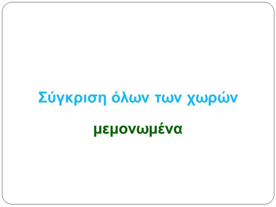 Αναγκαία στρατηγική ανταγωνισμού της Ελλάδας εντός του BLUE MED 30  Αύξηση παραγωγικότητας, και  Μ είωση των καθυστερήσεων