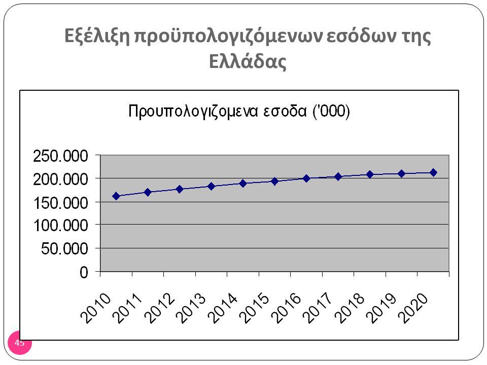 44 Εξέλιξη προϋπολογιζόμενων μονάδων της Ελλάδας