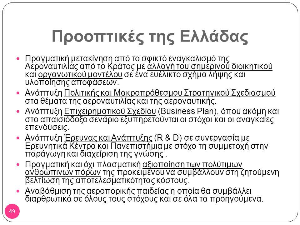 Προοπτικές της Ελλάδας στην Αεροναυτιλία
