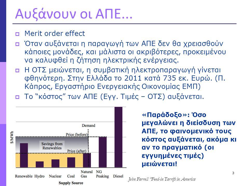 Αυξάνουν οι ΑΠΕ...  Merit order effect  Όταν αυξάνεται η παραγωγή των ΑΠΕ δεν θα χρειασθούν κάποιες μονάδες, και μάλιστα οι ακριβότερες, προκειμένου
