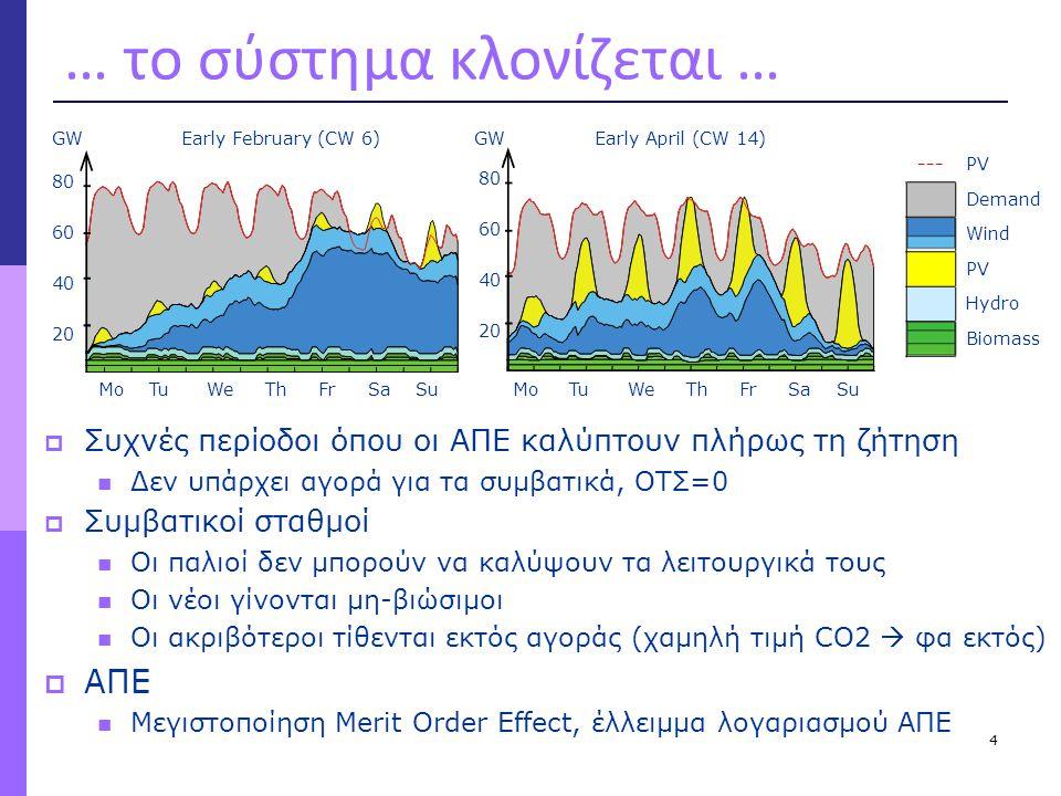 … το σύστημα κλονίζεται …  Συχνές περίοδοι όπου οι ΑΠΕ καλύπτουν πλήρως τη ζήτηση  Δεν υπάρχει αγορά για τα συμβατικά, ΟΤΣ=0  Συμβατικοί σταθμοί 