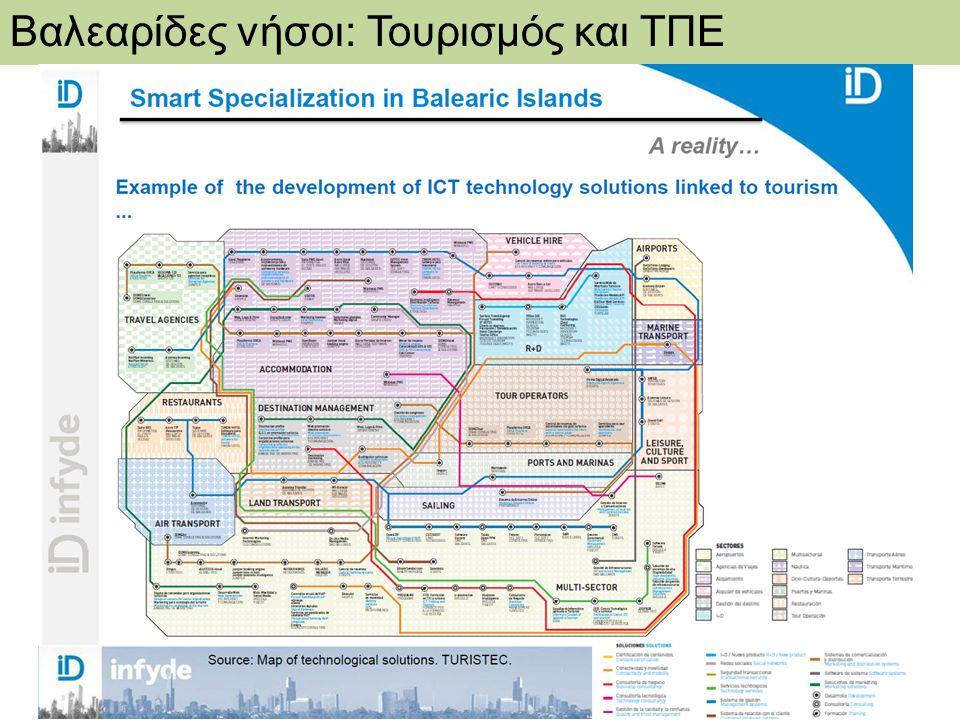 DG REGIO - RIS for Smart Specialisation in Greece Βαλεαρίδες νήσοι: Τουρισμός και ΤΠΕ