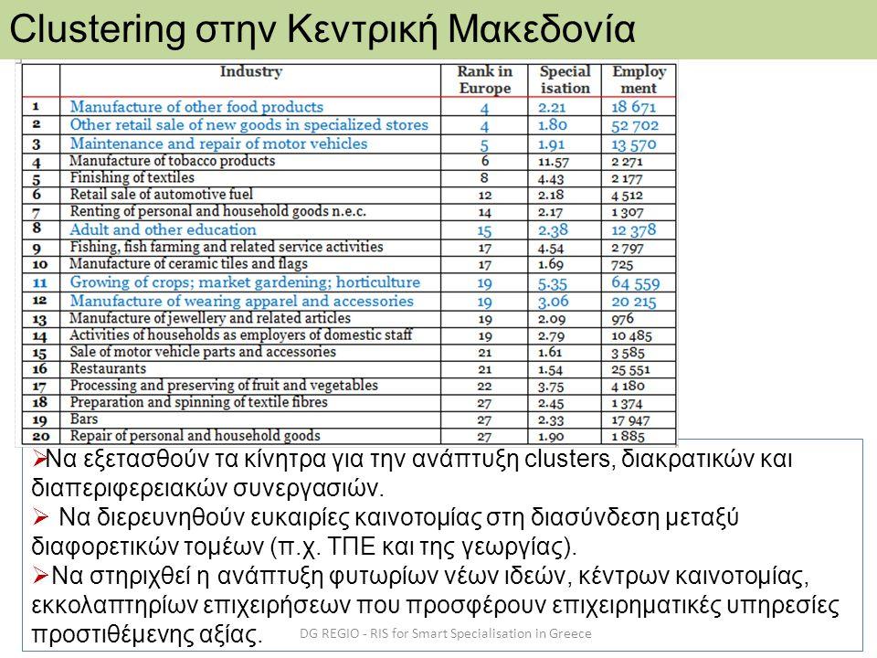 DG REGIO - RIS for Smart Specialisation in Greece Clustering στην Κεντρική Μακεδονία  Να εξετασθούν τα κίνητρα για την ανάπτυξη clusters, διακρατικών