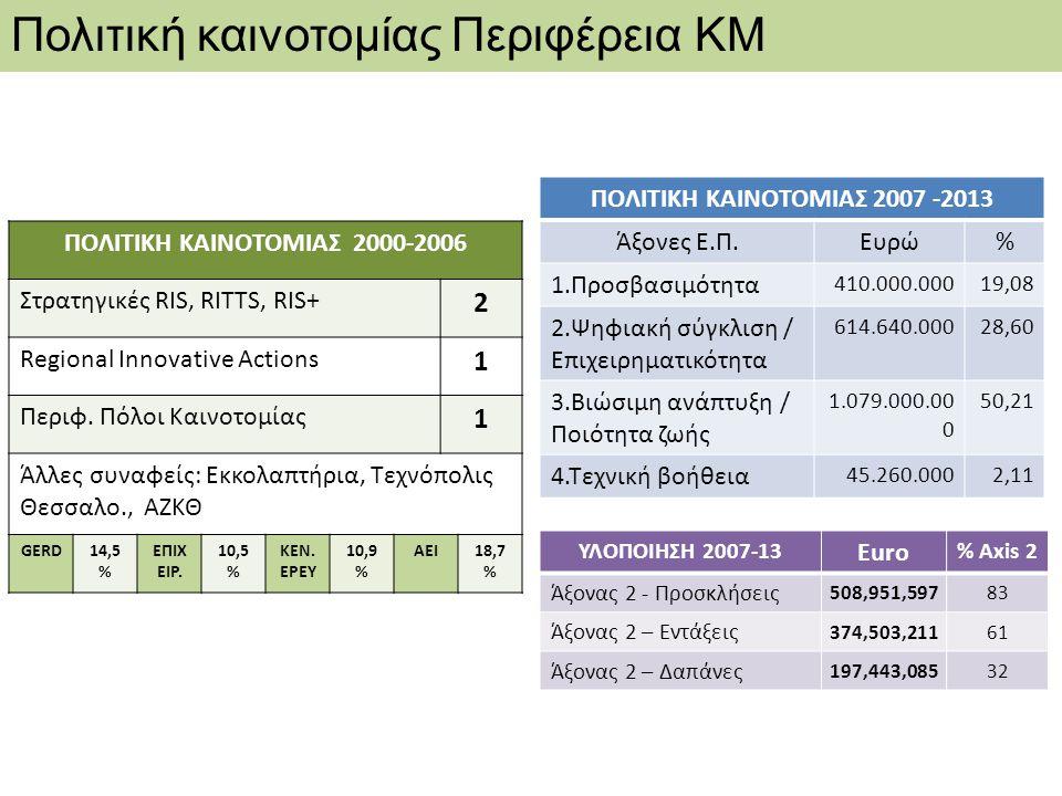 Πολιτική καινοτομίας Περιφέρεια ΚΜ ΠΟΛΙΤΙΚΗ ΚΑΙΝΟΤΟΜΙΑΣ 2007 -2013 Άξονες Ε.Π.Ευρώ% 1.Προσβασιμότητα 410.000.00019,08 2.Ψηφιακή σύγκλιση / Επιχειρηματ