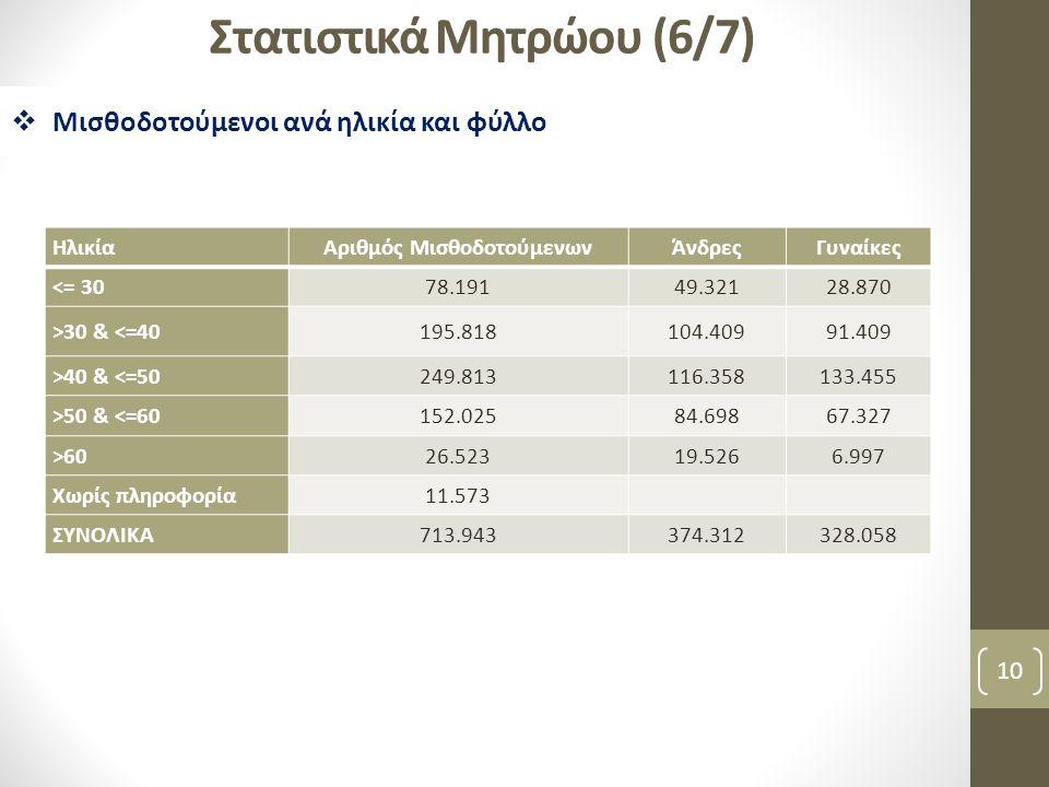 Στατιστικά Μητρώου (6/7) 10  Μισθοδοτούμενοι ανά ηλικία και φύλλο ΗλικίαΑριθμός ΜισθοδοτούμενωνΆνδρεςΓυναίκες <= 3078.19149.32128.870 >30 & <=40195.8