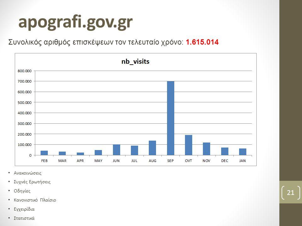 apografi.gov.gr 21 Συνολικός αριθμός επισκέψεων τον τελευταίο χρόνο: 1.615.014 • Ανακοινώσεις • Συχνές Ερωτήσεις • Οδηγίες • Κανονιστικό Πλαίσιο • Εγχ
