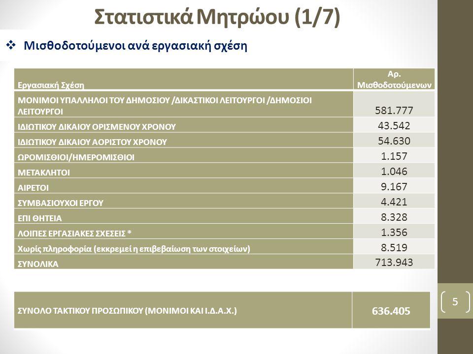 Στατιστικά Μητρώου (2/7) 6  Μισθοδοτούμενοι ανά κατηγορία Φορέα  Το 30 % των μισθοδοτούμενων εποπτεύεται από το Υπουργείο Παιδείας  Το 68% των μισθοδοτούμενων εποπτεύεται από 4 Υπουργεία Κατηγορία/ΥπουργείοΜόνιμοι Ιδιωτικού Δικαίου Αορίστου Χρόνου Όλοι ΥΠΟΥΡΓΕΙΟ ΑΓΡΟΤΙΚΗΣ ΑΝΑΠΤΥΞΗΣ ΚΑΙ ΤΡΟΦΙΜΩΝ 1.9253302.860 ΥΠΟΥΡΓΕΙΟ ΑΝΑΠΤΥΞΗΣ, ΑΝΤΑΓΩΝΙΣΤΙΚΟΤΗΤΑΣ ΚΑΙ ΝΑΥΤΙΛΙΑΣ 2.9244743.657 ΥΠΟΥΡΓΕΙΟ ΔΙΚΑΙΟΣΥΝΗΣ, ΔΙΑΦΑΝΕΙΑΣ ΚΑΙ ΑΝΘΡΩΠΙΝΩΝ ΔΙΚΑΙΩΜΑΤΩΝ 15.25625315.562 ΥΠΟΥΡΓΕΙΟ ΔΙΟΙΚΗΤΙΚΗΣ ΜΕΤΑΡΡΥΘΜΙΣΗΣ ΚΑΙ ΗΛΕΚΤΡΟΝΙΚΗΣ ΔΙΑΚΥΒΕΡΝΗΣΗΣ 694217956 ΥΠΟΥΡΓΕΙΟ ΕΘΝΙΚΗΣ ΑΜΥΝΑΣ 93.26659994.927 ΥΠΟΥΡΓΕΙΟ ΕΞΩΤΕΡΙΚΩΝ 2.060782.341 ΥΠΟΥΡΓΕΙΟ ΕΡΓΑΣΙΑΣ ΚΑΙ ΚΟΙΝΩΝΙΚΗΣ ΑΣΦΑΛΙΣΗΣ 19.8416.73528.686 ΥΠΟΥΡΓΕΙΟ ΕΣΩΤΕΡΙΚΩΝ 6.9241.2198.265 ΥΠΟΥΡΓΕΙΟ ΟΙΚΟΝΟΜΙΚΩΝ 16.5711.40118.590 ΥΠΟΥΡΓΕΙΟ ΠΑΙΔΕΙΑΣ ΔΙΑ ΒΙΟΥ ΜΑΘΗΣΗΣ ΚΑΙ ΘΡΗΣΚΕΥΜΑΤΩΝ 186.8316.322211.922 ΥΠΟΥΡΓΕΙΟ ΠΕΡΙΒΑΛΛΟΝΤΟΣ, ΕΝΕΡΓΕΙΑΣ ΚΑΙ ΚΛΙΜΑΤΙΚΗΣ ΑΛΛΑΓΗΣ 1.0823581.536 ΥΠΟΥΡΓΕΙΟ ΠΟΛΙΤΙΣΜΟΥ ΚΑΙ ΤΟΥΡΙΣΜΟΥ 5.3224.38312.915 ΥΠΟΥΡΓΕΙΟ ΠΡΟΣΤΑΣΙΑΣ ΤΟΥ ΠΟΛΙΤΗ 66.37714574.092 ΥΠΟΥΡΓΕΙΟ ΥΓΕΙΑΣ ΚΑΙ ΚΟΙΝΩΝΙΚΗΣ ΑΛΛΗΛΕΓΓΥΗΣ 85.0293.004103.118 ΥΠΟΥΡΓΕΙΟ ΥΠΟΔΟΜΩΝ, ΜΕΤΑΦΟΡΩΝ ΚΑΙ ΔΙΚΤΥΩΝ 3.8911.8865.918 Άλλοι Κυβερνητικοί - Πολιτειακοί φορείς 389219701 Ανεξάρτητες Αρχές 1.2384211.785 ΟΤΑ 72.15626.585126.112 ΣΥΝΟΛΟ ΤΑΚΤΙΚΟΥ ΠΡΟΣΩΠΙΚΟΥ (ΜΟΝΙΜΟΙ ΚΑΙ Ι.Δ.Α.Χ.) 636.405 ΣΥΝΟΛΙΚΑ713.943