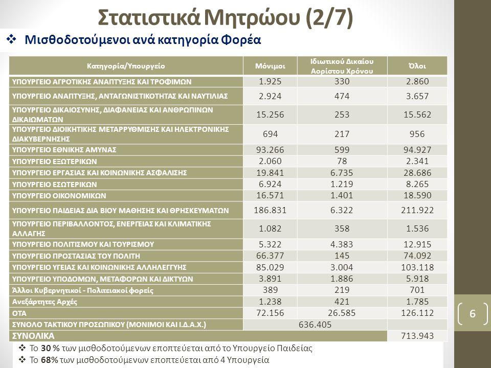 Στατιστικά Μητρώου (2/7) 6  Μισθοδοτούμενοι ανά κατηγορία Φορέα  Το 30 % των μισθοδοτούμενων εποπτεύεται από το Υπουργείο Παιδείας  Το 68% των μισθ