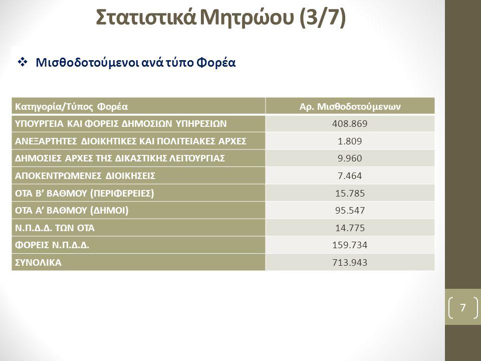 Κατάσταση έργου (2/2) 18  Απογεγραμμένοι Μισθοδοτούμενοι έως τις 31 Ιουλίου 2010: 768.009  Νέοι απογραφέντες: 84.210  Διαγραφές: 129.705  Υπάλληλοι που έχουν επικαιροποιήσει μόνοι τους τα στοιχεία τους: 438.905  Κινήσεις στη βάση από 10/5/2011 μέχρι και σήμερα: 3.871.199 (Καταγράφεται ότι οδηγεί σε αλλαγές στη βάση.