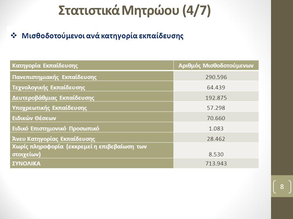 Στατιστικά Μητρώου (4/7) 8  Μισθοδοτούμενοι ανά κατηγορία εκπαίδευσης Κατηγορία ΕκπαίδευσηςΑριθμός Μισθοδοτούμενων Πανεπιστημιακής Εκπαίδευσης290.596