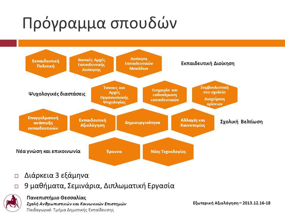Πανεπιστήμιο Θεσσαλίας Σχολή Ανθρωπιστικών και Κοινωνικών Επιστημών Παιδαγωγικό Τμήμα Δημοτικής Εκπαίδευσης Εξωτερική Αξιολόγηση – 2013.12.16-18 Πρόγραμμα σπουδών Διοίκηση Εκ π αιδευτικών Μονάδων Εκ π αιδευτική Διοίκηση Εκ π αιδευτική Αξιολόγηση Έννοιες και Αρχές Οργανωσιακής Ψυχολογίας Ψυχολογικές διαστάσεις Ευημερία και ενδυνάμωση εκ π αιδευτικών Αλλαγές και Καινοτομίες Σχολική Βελτίωση Δημιουργικότητα Βασικές Αρχές Εκ π αιδευτικής Διοίκησης Εκ π αιδευτική Πολιτική Συμβουλευτική στο σχολείο Διαχείριση κρίσεων Έρευνα Ε π αγγελματική ανά π τυξη εκ π αιδευτικών Νέες Τεχνολογίες Νέα γνώση και ε π ικοινωνία