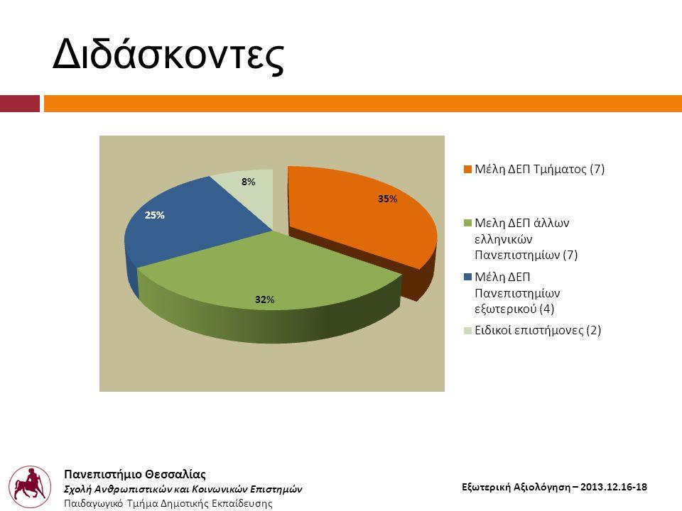 Πανεπιστήμιο Θεσσαλίας Σχολή Ανθρωπιστικών και Κοινωνικών Επιστημών Παιδαγωγικό Τμήμα Δημοτικής Εκπαίδευσης Εξωτερική Αξιολόγηση – 2013.12.16-18 Επιλογή φοιτητών  Σταθερά υψηλή ζήτηση (150 υποψήφιοι για 30 θέσεις ), παρά το κόστος ( δίδακτρα, μετακινήσεις )  Αντικειμενική διαδικασία αξιολόγησης των υποψηφιοτήτων εξασφαλίζει φοιτητές με :  Αυξημένα ακαδημαϊκά και επαγγελματικά προσόντα  Ισχυρά κίνητρα
