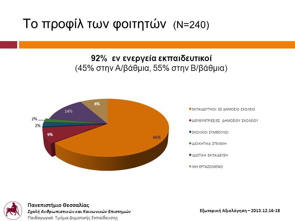 Πανεπιστήμιο Θεσσαλίας Σχολή Ανθρωπιστικών και Κοινωνικών Επιστημών Παιδαγωγικό Τμήμα Δημοτικής Εκπαίδευσης Εξωτερική Αξιολόγηση – 2013.12.16-18 Το προφίλ των φοιτητών (Ν=240) 92% εν ενεργεία εκπαιδευτικοί (45% στην Α/βάθμια, 55% στην Β/βάθμια)