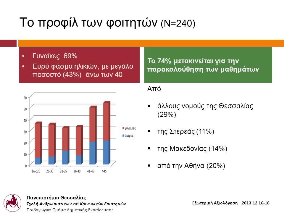 Πανεπιστήμιο Θεσσαλίας Σχολή Ανθρωπιστικών και Κοινωνικών Επιστημών Παιδαγωγικό Τμήμα Δημοτικής Εκπαίδευσης Εξωτερική Αξιολόγηση – 2013.12.16-18 Το προφίλ των φοιτητών (Ν=240) Από  άλλους νομούς της Θεσσαλίας (29%)  της Στερεάς (11%)  της Μακεδονίας (14%)  από την Αθήνα (20%) •Γυναίκες 69% •Ευρύ φάσμα ηλικιών, με μεγάλο ποσοστό (43%) άνω των 40 Το 74% μετακινείται για την παρακολούθηση των μαθημάτων