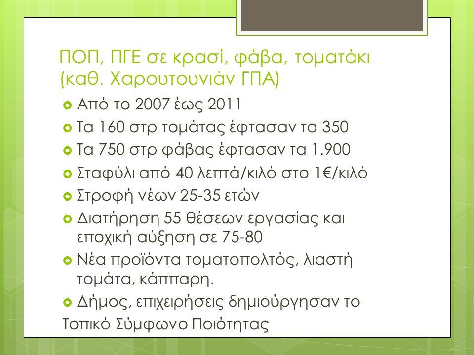 ΠΟΠ, ΠΓΕ σε κρασί, φάβα, τοματάκι (καθ. Χαρουτουνιάν ΓΠΑ)  Από το 2007 έως 2011  Τα 160 στρ τομάτας έφτασαν τα 350  Τα 750 στρ φάβας έφτασαν τα 1.9