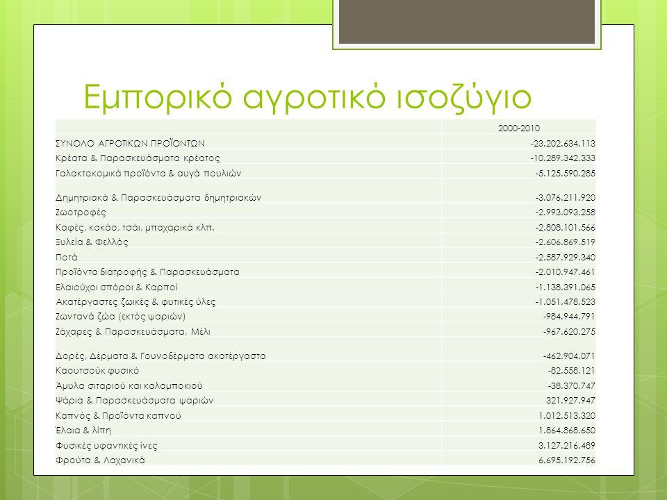 2000-2010 ΣΥΝΟΛΟ ΑΓΡΟΤΙΚΩΝ ΠΡΟΪΟΝΤΩΝ-23.202.634.113 Κρέατα & Παρασκευάσματα κρέατος-10.289.342.333 Γαλακτοκομικά προϊόντα & αυγά πουλιών-5.125.590.285 Δημητριακά & Παρασκευάσματα δημητριακών-3.076.211.920 Ζωοτροφές-2.993.093.258 Καφές, κακάο, τσάι, μπαχαρικά κλπ.-2.808.101.566 Ξυλεία & Φελλός-2.606.869.519 Ποτά-2.587.929.340 Προϊόντα διατροφής & Παρασκευάσματα-2.010.947.461 Ελαιούχοι σπόροι & Καρποί-1.138.391.065 Ακατέργαστες ζωικές & φυτικές ύλες-1.051.478.523 Ζωντανά ζώα (εκτός ψαριών)-984.944.791 Ζάχαρες & Παρασκευάσματα, Μέλι-967.620.275 Δορές, Δέρματα & Γουνοδέρματα ακατέργαστα-462.904.071 Καουτσούκ φυσικό-82.558.121 Άμυλα σιταριού και καλαμποκιού-38.370.747 Ψάρια & Παρασκευάσματα ψαριών321.927.947 Καπνός & Προϊόντα καπνού1.012.513.320 Έλαια & λίπη1.864.868.650 Φυσικές υφαντικές ίνες3.127.216.489 Φρούτα & Λαχανικά6.695.192.756