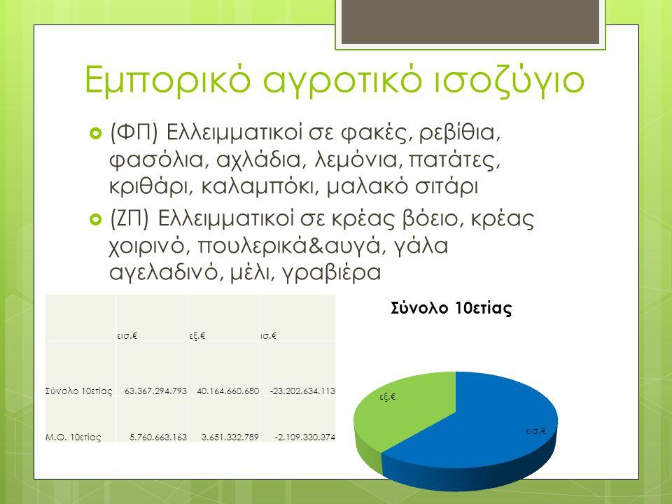 Εμπορικό αγροτικό ισοζύγιο  (ΦΠ) Ελλειμματικοί σε φακές, ρεβίθια, φασόλια, αχλάδια, λεμόνια, πατάτες, κριθάρι, καλαμπόκι, μαλακό σιτάρι  (ΖΠ) Ελλειμ