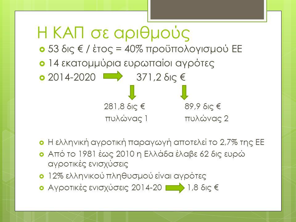 Η ΚΑΠ σε αριθμούς  53 δις € / έτος = 40% προϋπολογισμού ΕΕ  14 εκατομμύρια ευρωπαίοι αγρότες  2014-2020 371,2 δις € 281,8 δις €89,9 δις € πυλώνας 1πυλώνας 2  Η ελληνική αγροτική παραγωγή αποτελεί το 2,7% της ΕΕ  Από το 1981 έως 2010 η Ελλάδα έλαβε 62 δις ευρώ αγροτικές ενισχύσεις  12% ελληνικού πληθυσμού είναι αγρότες  Αγροτικές ενισχύσεις 2014-20 1,8 δις €