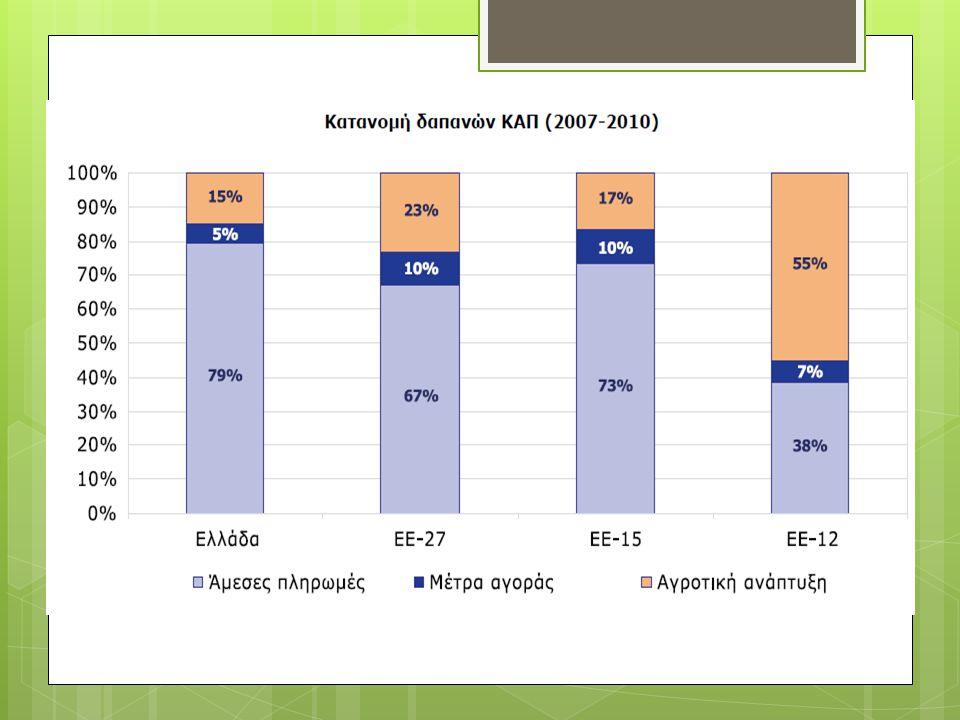 Σημεία προς συζήτηση  διανομή φρούτων κ λαχανικών 27 ΕΕ 43% από ομάδες στην Ελλάδα 11%  Σύσταση και ορθή λειτουργία δημοπρατηρίων γεωργικών προϊόντων.