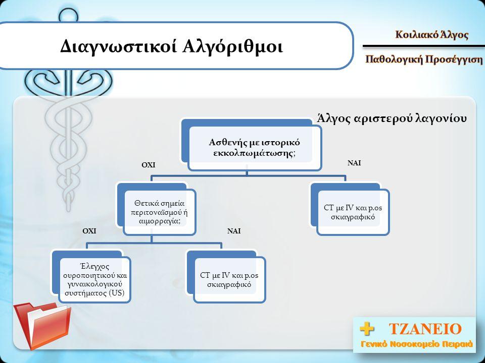 Διαγνωστικοί Αλγόριθμοι Άλγος αριστερού λαγονίου Ασθενής με ιστορικό εκκολπωμάτωσης; Θετικά σημεία περιτοναϊσμού ή αιμορραγία; Έλεγχος ουροποιητικού κ