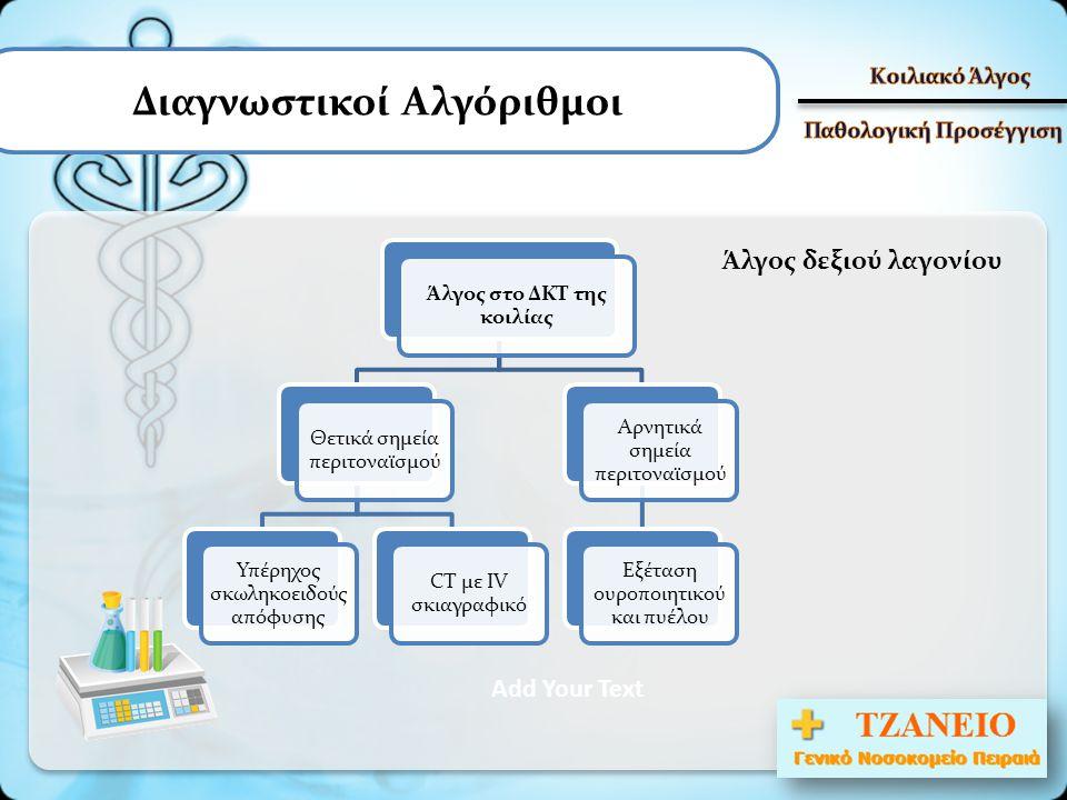 Διαγνωστικοί Αλγόριθμοι Add Your Text Άλγος στο ΔΚΤ της κοιλίας Θετικά σημεία περιτοναϊσμού Υπέρηχος σκωληκοειδούς απόφυσης CT με IV σκιαγραφικό Αρνητ