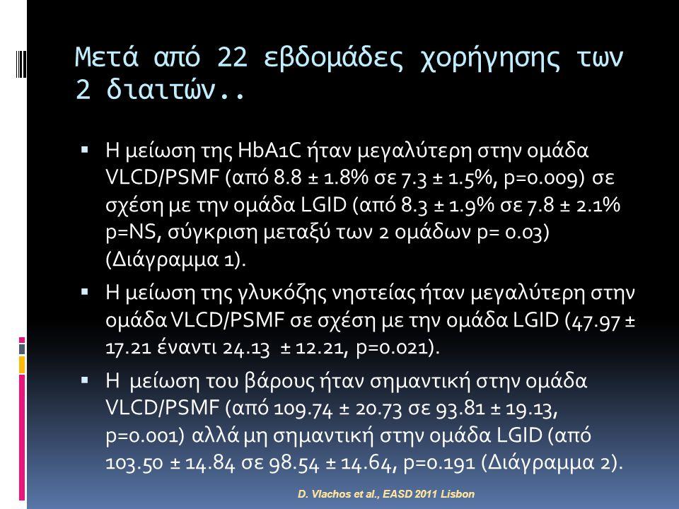 Μετά από 22 εβδομάδες χορήγησης των 2 διαιτών..  Η μείωση της HbA1C ήταν μεγαλύτερη στην ομάδα VLCD/PSMF (από 8.8 ± 1.8% σε 7.3 ± 1.5%, p=0.009) σε σ