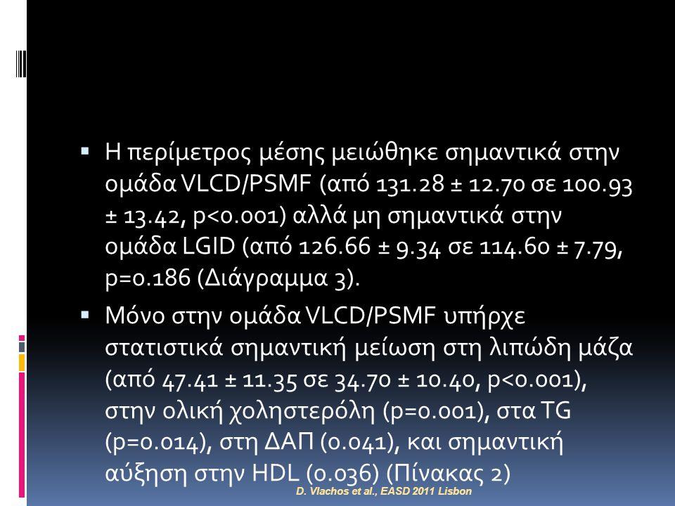  Η περίμετρος μέσης μειώθηκε σημαντικά στην ομάδα VLCD/PSMF (από 131.28 ± 12.70 σε 100.93 ± 13.42, p<0.001) αλλά μη σημαντικά στην ομάδα LGID (από 12