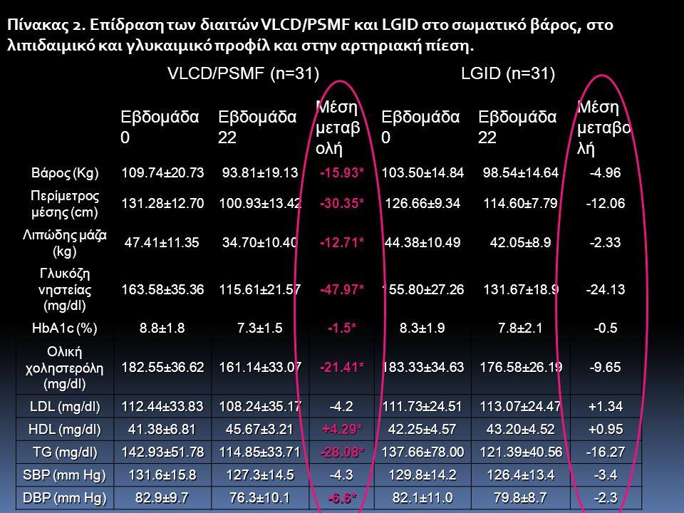VLCD/PSMF (n=31) LGID (n=31) Εβδομάδα 0 Εβδομάδα 22 Μέση μεταβ ολή Εβδομάδα 0 Εβδομάδα 22 Μέση μεταβο λή Βάρος (Kg) 109.74±20.73 93.81±19.13 -15.93* 1