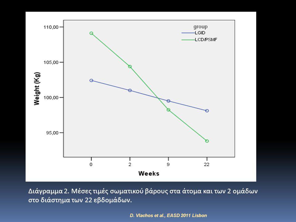 Διάγραμμα 2. Μέσες τιμές σωματικού βάρους στα άτομα και των 2 ομάδων στο διάστημα των 22 εβδομάδων. D. Vlachos et al., EASD 2011 Lisbon