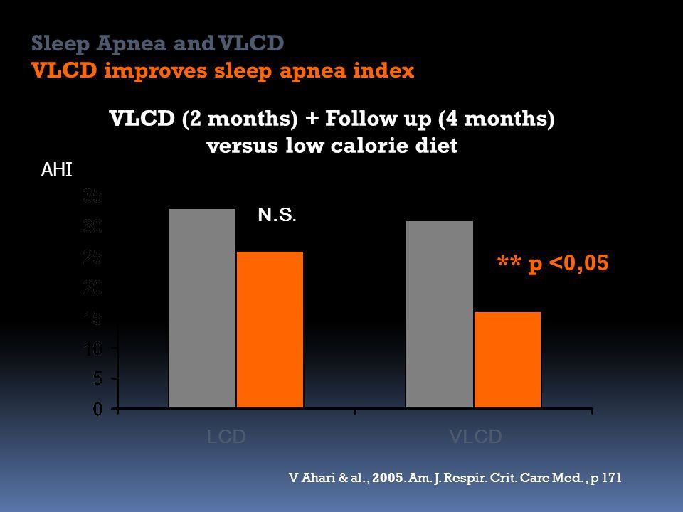 ** p <0,05 N.S. VLCD (2 months) + Follow up (4 months) versus low calorie diet AHI V Ahari & al., 2005. Am. J. Respir. Crit. Care Med., p 171 VLCDLCD