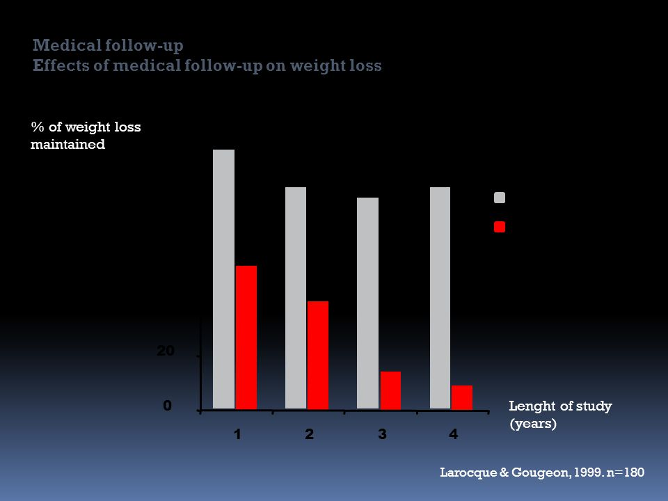 0 20 40 60 80 100 1234 With follow-up Without follow-up Lenght of study (years) % of weight loss maintained Larocque & Gougeon, 1999.