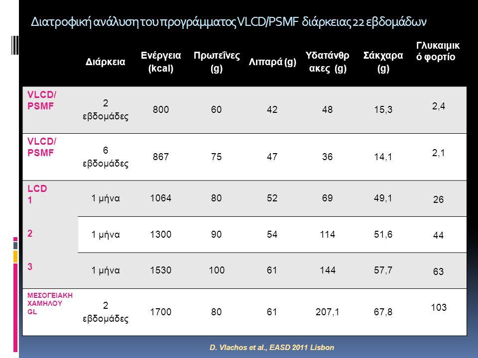Διατροφική ανάλυση του προγράμματος VLCD/PSMF διάρκειας 22 εβδομάδων Διάρκεια Ενέργεια (kcal) Πρωτεΐνες (g) Λιπαρά (g) Υδατάνθρ ακες (g) Σάκχαρα (g) Γ