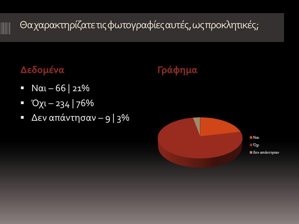 Θα χαρακτηρίζατε τις φωτογραφίες αυτές, ως προκλητικές; ΔεδομέναΓράφημα  Ναι – 66 | 21%  Όχι – 234 | 76%  Δεν απάντησαν – 9 | 3%
