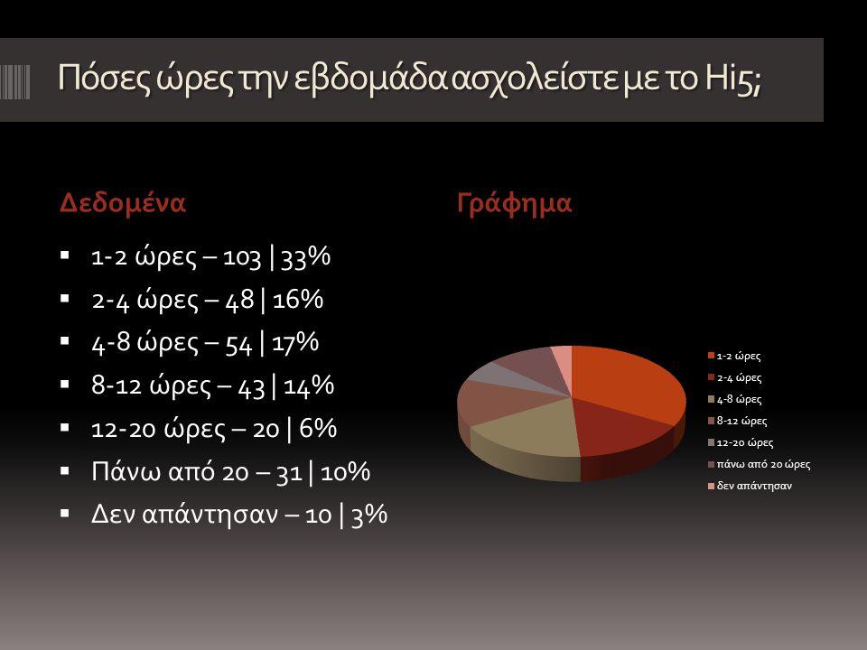 Πόσες ώρες την εβδομάδα ασχολείστε με το Hi5; ΔεδομέναΓράφημα  1-2 ώρες – 103 | 33%  2-4 ώρες – 48 | 16%  4-8 ώρες – 54 | 17%  8-12 ώρες – 43 | 14%  12-20 ώρες – 20 | 6%  Πάνω από 20 – 31 | 10%  Δεν απάντησαν – 10 | 3%