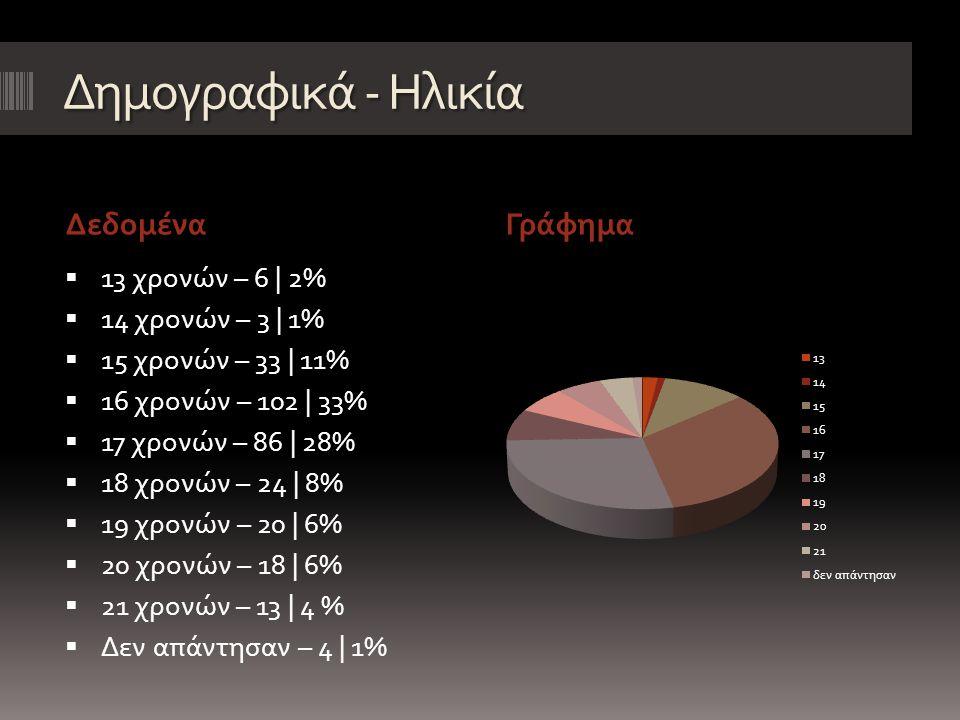 Δημογραφικά - Ηλικία ΔεδομέναΓράφημα  13 χρονών – 6 | 2%  14 χρονών – 3 | 1%  15 χρονών – 33 | 11%  16 χρονών – 102 | 33%  17 χρονών – 86 | 28%  18 χρονών – 24 | 8%  19 χρονών – 20 | 6%  20 χρονών – 18 | 6%  21 χρονών – 13 | 4 %  Δεν απάντησαν – 4 | 1%