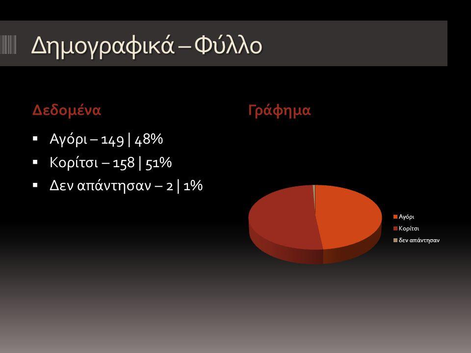 Δημογραφικά – Φύλλο ΔεδομέναΓράφημα  Αγόρι – 149 | 48%  Κορίτσι – 158 | 51%  Δεν απάντησαν – 2 | 1%