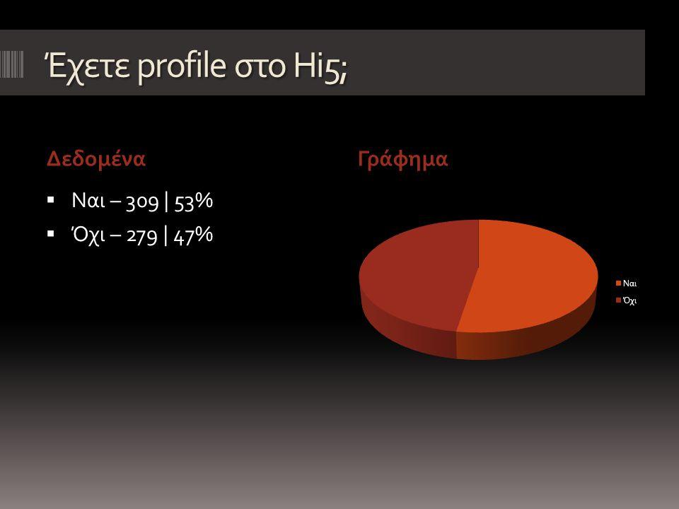 Πώς μάθατε για το Hi5; Δεδομένα Γράφημα  Φίλος – 214 | 69%  Γνωστός – 35 | 11%  Διαφήμιση – 18 | 6%  Το είδα στο internet – 40 | 13%  Δεν απάντησαν – 2 | 1%