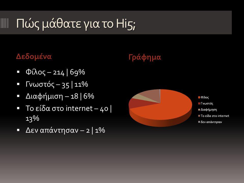 Πόσο καιρό έχετε profile στο Hi5; ΔεδομέναΓράφημα  1-3 μήνες – 89 | 29%  4-8 μήνες – 102 | 33%  1 χρόνο – 51 | 17%  Πάνω από χρόνο – 64 | 21%  Δεν απάντησαν – 3 | 1%