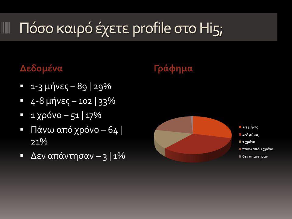 Πόσους φίλους έχετε στο Hi5; ΔεδομέναΓράφημα  1-30 φίλους – 45 | 15%  30 – 50 φίλους – 28 | 9%  50 – 100 φίλους – 35 | 11%  100 – 200 φίλους – 63 | 20%  Πάνω από 200 – 133 | 43%  Δεν απάντησαν – 5 | 2%