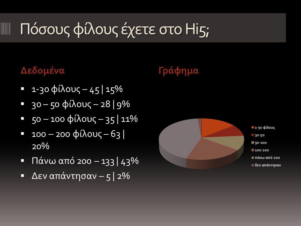 Τι ποσοστό των φίλων σας στο Hi5, έχετε γνωρίσει από κοντά; ΔεδομέναΓράφημα  1-10% - 110 | 36%  10-25% - 69 | 22%  25-50% - 55 | 18%  50-75% - 33 | 11%  75-100% - 36 | 12%  Δεν απάντησαν – 6 | 2%