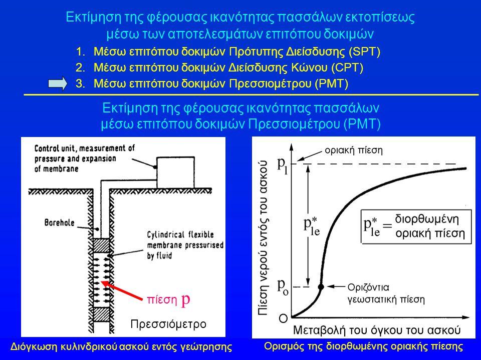 1.Μέσω επιτόπου δοκιμών Πρότυπης Διείσδυσης (SPT) 2.Μέσω επιτόπου δοκιμών Διείσδυσης Κώνου (CPT) 3.Μέσω επιτόπου δοκιμών Πρεσσιομέτρου (PMT) Εκτίμηση
