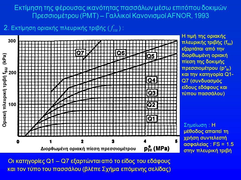 2. Εκτίμηση οριακής πλευρικής τριβής ( f su ) : Εκτίμηση της φέρουσας ικανότητας πασσάλων μέσω επιτόπου δοκιμών Πρεσσιομέτρου (PMT) – Γαλλικοί Κανονισ