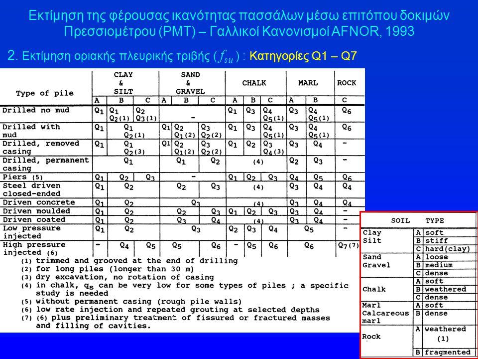 2. Εκτίμηση οριακής πλευρικής τριβής ( f su ) : Κατηγορίες Q1 – Q7 Εκτίμηση της φέρουσας ικανότητας πασσάλων μέσω επιτόπου δοκιμών Πρεσσιομέτρου (PMT)